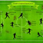 Google England Squad 2012